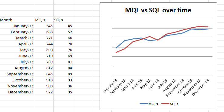 3- MQL and SQL